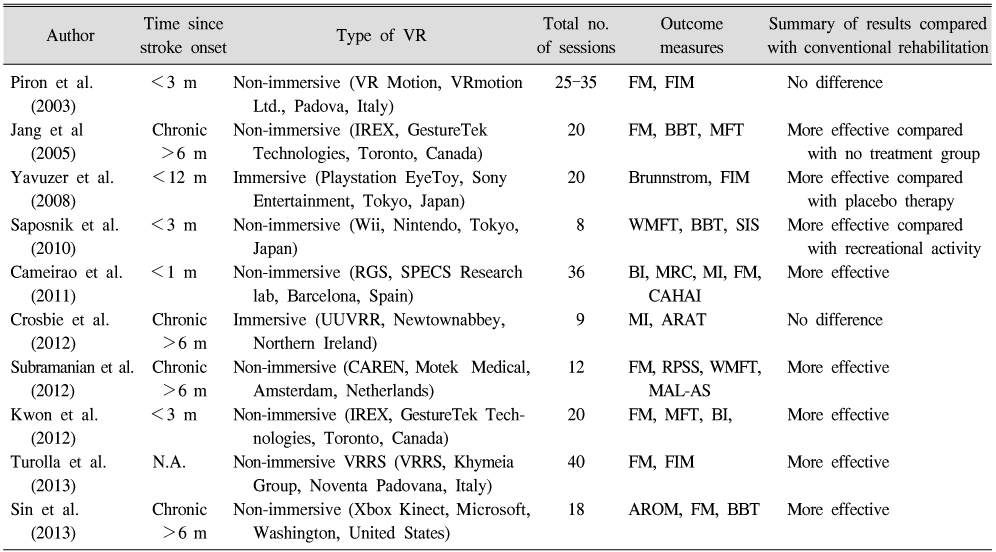 Upper Extremity Rehabilitation using Virtual Reality after Stroke